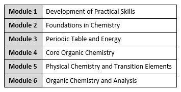 Chemistry – Torquay Boys Grammar School